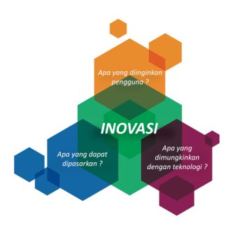 Prosper Inovasi Indonesia Book